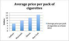 Chicago's cigarette tax could approach New York's with proposed Increase